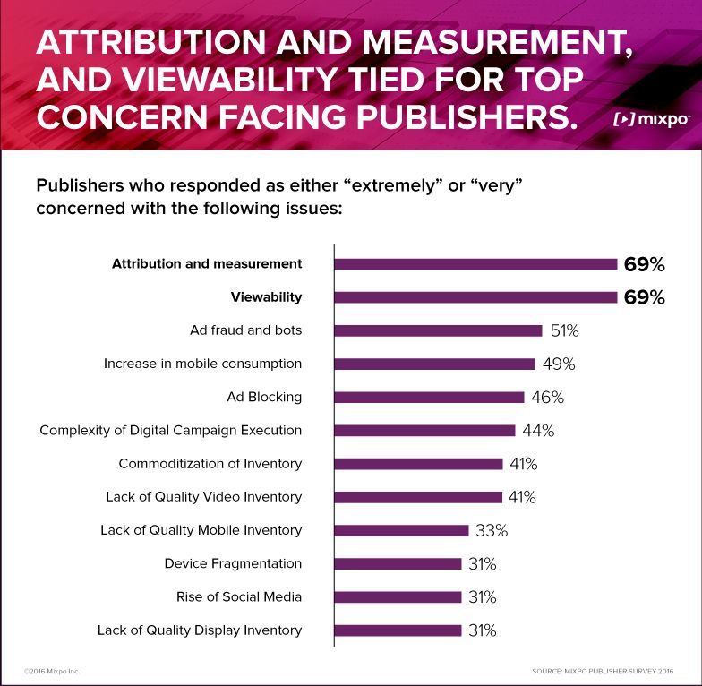 Publishers-Top-Concerns_Mixpo