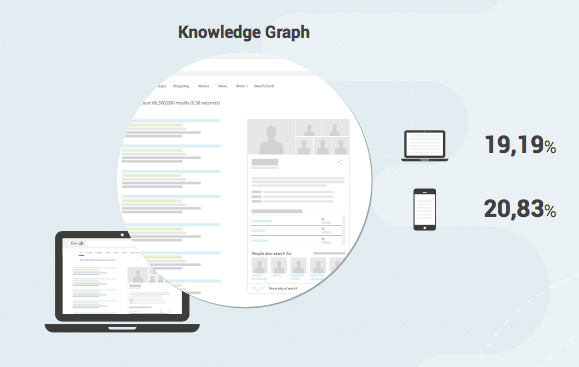 search-metrics-universal-search-study-knowledge
