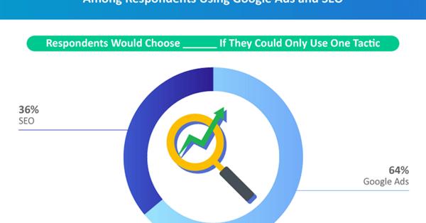 64% маркетологов готовы отказаться от SEO в пользу поисковой рекламы