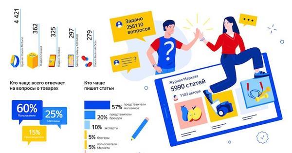 Яндекс.Маркет поделился статистикой покупательских отзывов