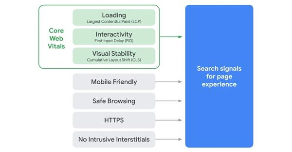 Google in assessing Page Experience will look at the AMP-version of the page