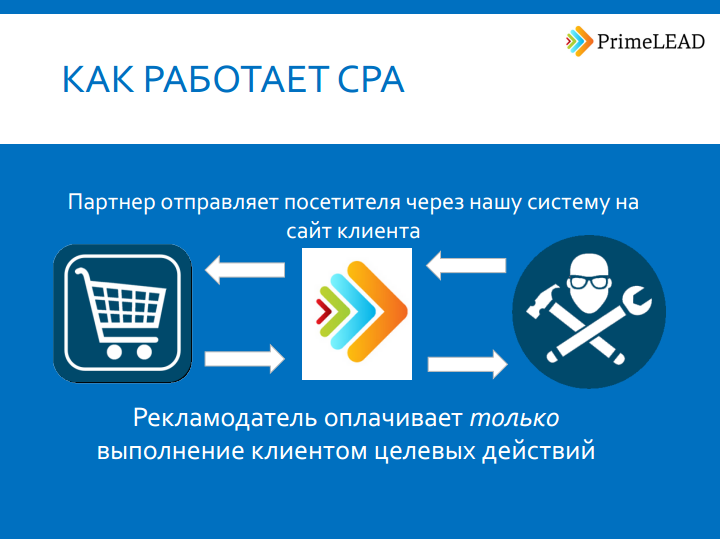 Продвижение сайта оплата за действие программа по созданию сайта самостоятельно