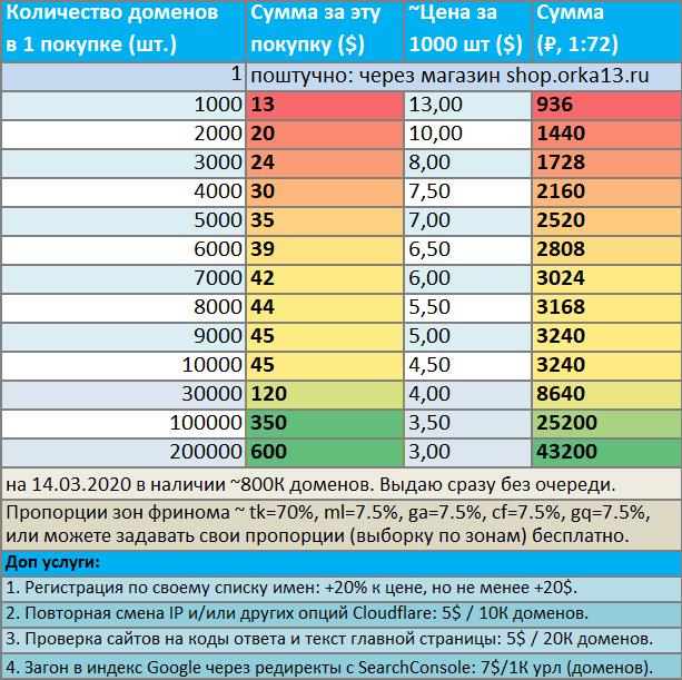 домен регистрация бесплатно украина